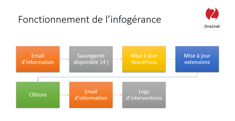 Etapes de l'infogérance WordPress
