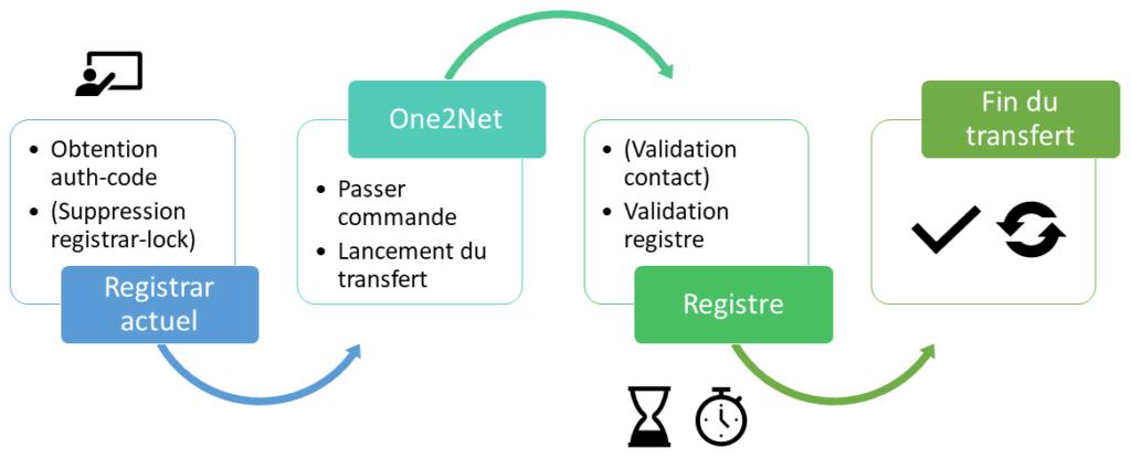 Procédure de transfert classique d'un nom de domaine